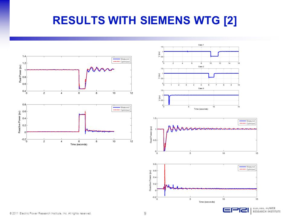 RESULTS WITH SIEMENS WTG [2]